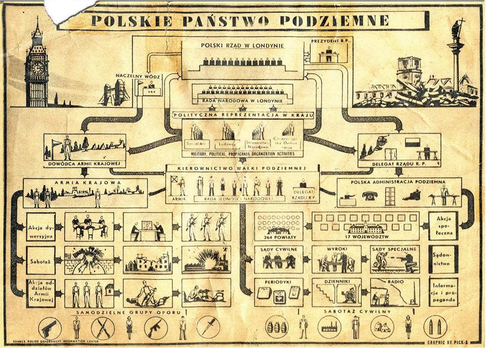 ワルシャワ地下国家