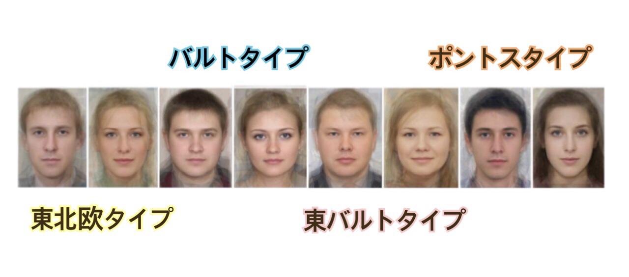 スラヴ人の外見的特徴
